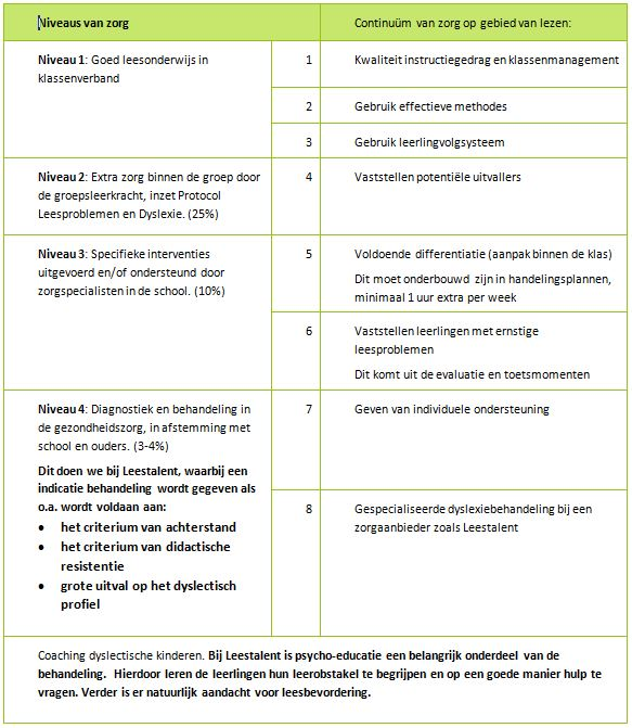niveaus-zorg-tabel